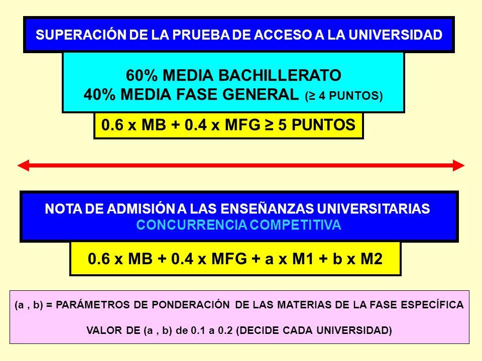SUPERACIÓN DE LA PRUEBA DE ACCESO A LA UNIVERSIDAD 60% MEDIA BACHILLERATO 40% MEDIA FASE GENERAL ( 4 PUNTOS) NOTA DE ADMISIÓN A LAS ENSEÑANZAS UNIVERS