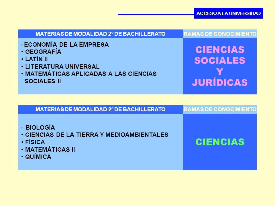 MATERIAS DE MODALIDAD 2º DE BACHILLERATO CIENCIAS SOCIALES Y JURÍDICAS RAMAS DE CONOCIMIENTO ACCESO A LA UNIVERSIDAD ECONOMÍA DE LA EMPRESA GEOGRAFÍA