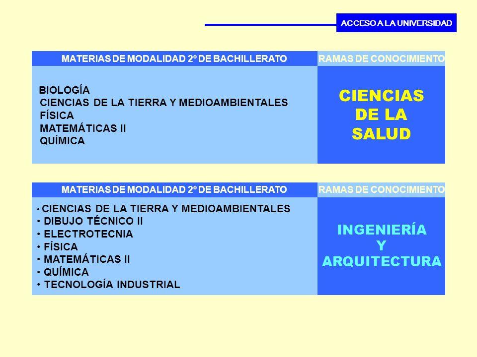 MATERIAS DE MODALIDAD 2º DE BACHILLERATO CIENCIAS DE LA SALUD RAMAS DE CONOCIMIENTO ACCESO A LA UNIVERSIDAD BIOLOGÍA CIENCIAS DE LA TIERRA Y MEDIOAMBI