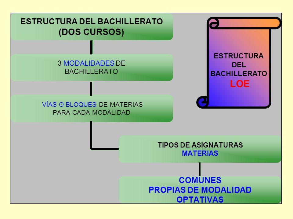 ESTRUCTURA DEL BACHILLERATO (DOS CURSOS) 3 MODALIDADES DE BACHILLERATO VÍAS O BLOQUES DE MATERIAS PARA CADA MODALIDAD TIPOS DE ASIGNATURAS MATERIAS CO