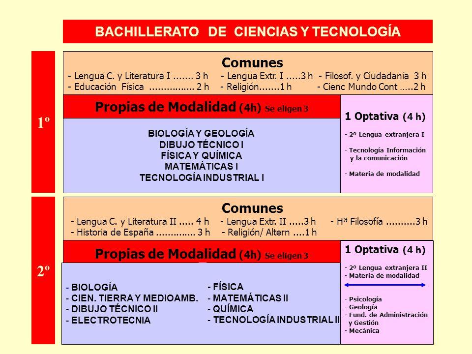 BACHILLERATO DE CIENCIAS Y TECNOLOGÍA 1 Optativa (4 h) - 2º Lengua extranjera I - Tecnología Información y la comunicación - Materia de modalidad BIOL