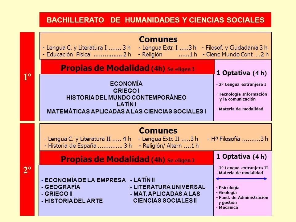 BACHILLERATO DE HUMANIDADES Y CIENCIAS SOCIALES 1 Optativa (4 h) - 2º Lengua extranjera I - Tecnología Información y la comunicación - Materia de moda