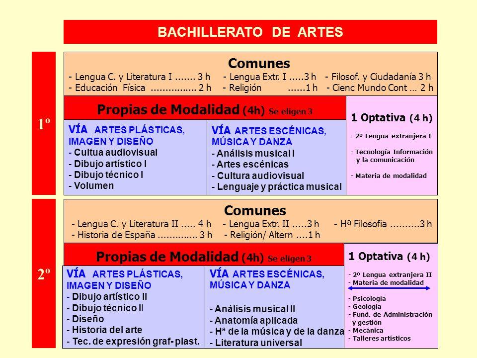 BACHILLERATO DE ARTES 1 Optativa (4 h) - 2º Lengua extranjera I - Tecnología Información y la comunicación - Materia de modalidad VÍA ARTES PLÁSTICAS,