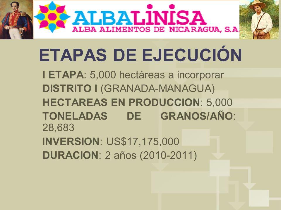 ETAPAS DE EJECUCIÓN I ETAPA: 5,000 hectáreas a incorporar DISTRITO I (GRANADA-MANAGUA) HECTAREAS EN PRODUCCION: 5,000 TONELADAS DE GRANOS/AÑO: 28,683 INVERSION: US$17,175,000 DURACION: 2 años (2010-2011)