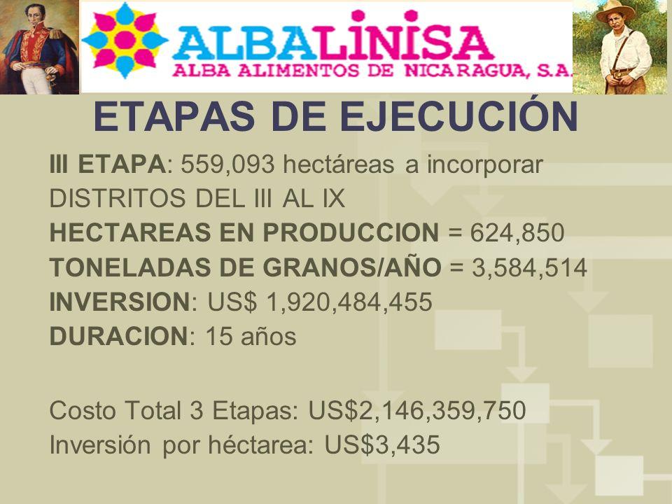 ETAPAS DE EJECUCIÓN III ETAPA: 559,093 hectáreas a incorporar DISTRITOS DEL III AL IX HECTAREAS EN PRODUCCION = 624,850 TONELADAS DE GRANOS/AÑO = 3,584,514 INVERSION: US$ 1,920,484,455 DURACION: 15 años Costo Total 3 Etapas: US$2,146,359,750 Inversión por héctarea: US$3,435