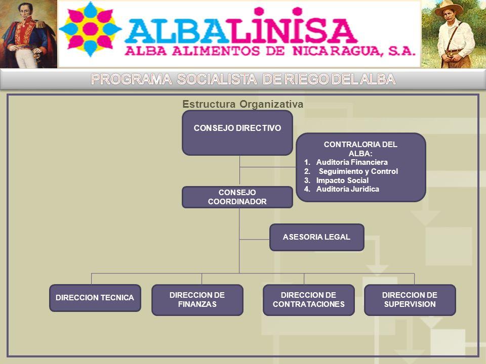 Estructura Organizativa CONSEJO DIRECTIVO CONSEJO COORDINADOR ASESORIA LEGAL DIRECCION TECNICA DIRECCION DE FINANZAS DIRECCION DE CONTRATACIONES DIRECCION DE SUPERVISION CONTRALORIA DEL ALBA: 1.Auditoria Financiera 2.
