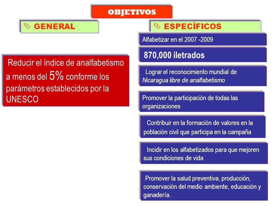 GENERAL OBJETIVOS Reducir el índice de analfabetismo a menos del 5% conforme los parámetros establecidos por la UNESCO ESPECÍFICOS Promover la partici