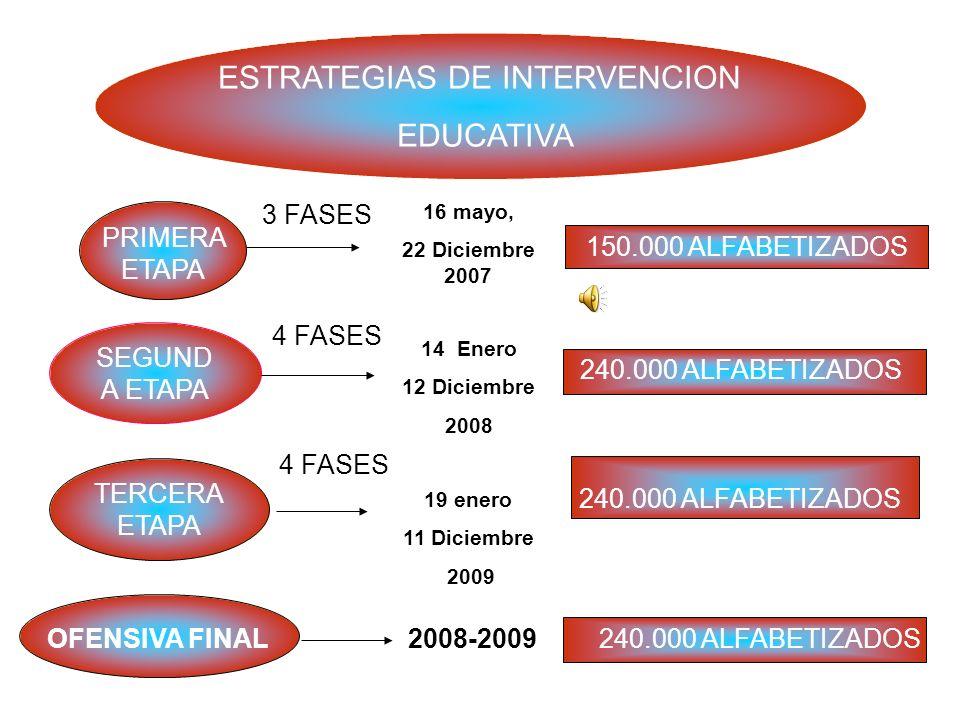 ESTRATEGIAS DE INTERVENCION EDUCATIVA PRIMERA ETAPA 3 FASES 150.000 ALFABETIZADOS SEGUND A ETAPA 240.000 ALFABETIZADOS TERCERA ETAPA OFENSIVA FINAL 4