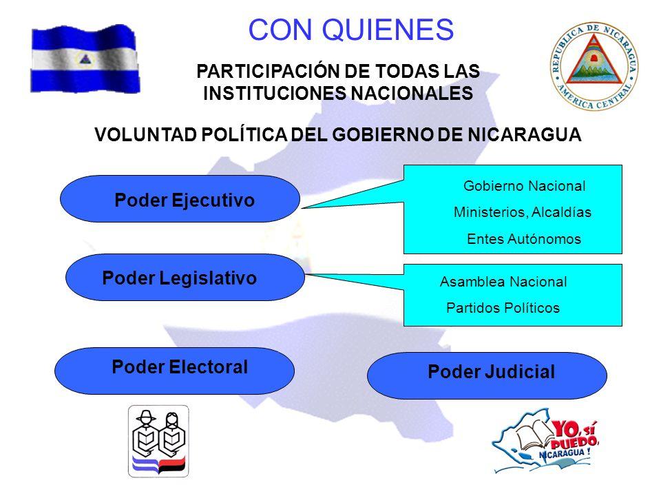 CON QUIENES PARTICIPACIÓN DE TODAS LAS INSTITUCIONES NACIONALES VOLUNTAD POLÍTICA DEL GOBIERNO DE NICARAGUA Gobierno Nacional Ministerios, Alcaldías E