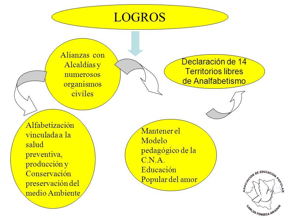 LOGROS Alianzas con Alcaldías y numerosos organismos civiles Alfabetización vinculada a la salud preventiva, producción y Conservación preservación de