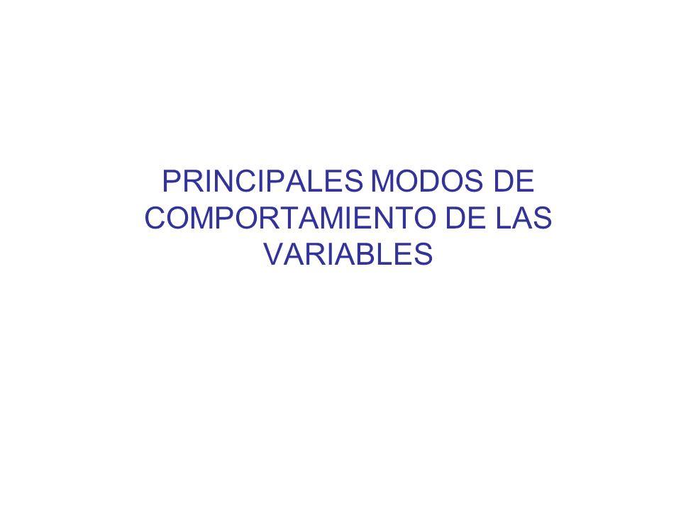 PRINCIPALES MODOS DE COMPORTAMIENTO DE LAS VARIABLES