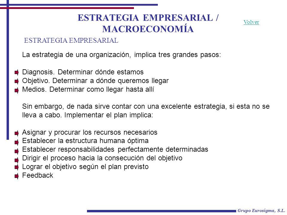 Grupo Eurosigma, S.L. ESTRATEGIA EMPRESARIAL Volver ESTRATEGIA EMPRESARIAL / MACROECONOMÍA La estrategia de una organización, implica tres grandes pas