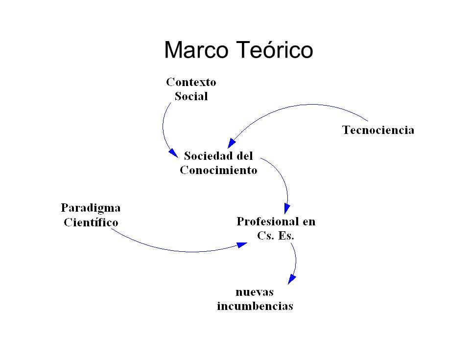 Contexto Social Evolución Económica : Sociedad pre-industrial Sociedad industrial Sociedad post-industrial inmediatez de las comunicaciones Preponderancia de los servicios Sociedad del conocimiento