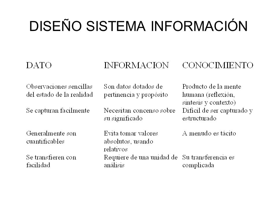 DISEÑO DE SISTEMA Tipos de Sistemas Procesam.de Datos Administ.