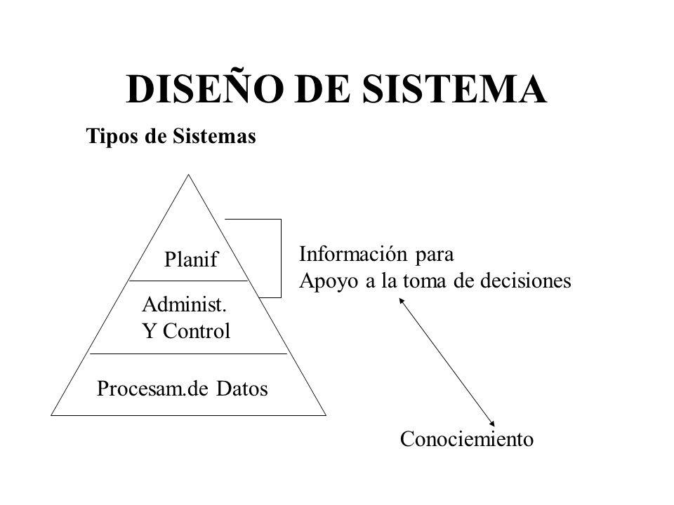 DISEÑO DE SISTEMA Tipos de Sistemas Procesam.de Datos Administ. Y Control Planif Información para Apoyo a la toma de decisiones Conociemiento