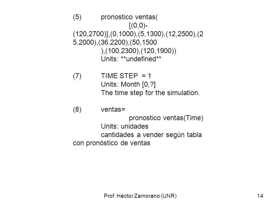 Prof. Héctor Zamorano (UNR)14 (5)pronostico ventas( [(0,0)- (120,2700)],(0,1000),(5,1300),(12,2500),(2 5,2000),(36,2200),(50,1500 ),(100,2300),(120,19