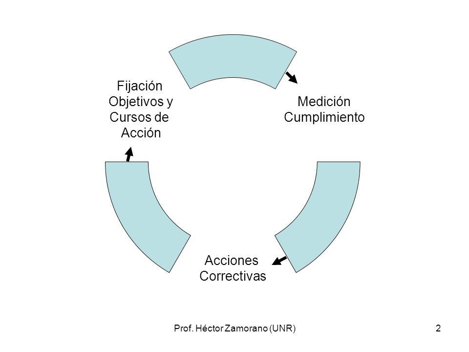 Prof. Héctor Zamorano (UNR)2 Medición Cumplimiento Acciones Correctivas Fijación Objetivos y Cursos de Acción