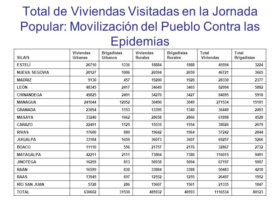 Total de Viviendas Visitadas en la Jornada Popular: Movilización del Pueblo Contra las Epidemias SILAIS Viviendas Urbanas Brigadistas Urbanos Vivienda