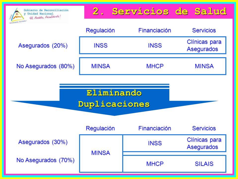 FinanciaciónRegulaciónServicios MINSA Asegurados (30%) No Asegurados (70%) INSS MHCP Clínicas para Asegurados SILAIS FinanciaciónRegulaciónServicios MINSA Asegurados (20%) No Asegurados (80%) INSS MHCP Clínicas para Asegurados MINSA INSS EliminandoDuplicaciones 2.
