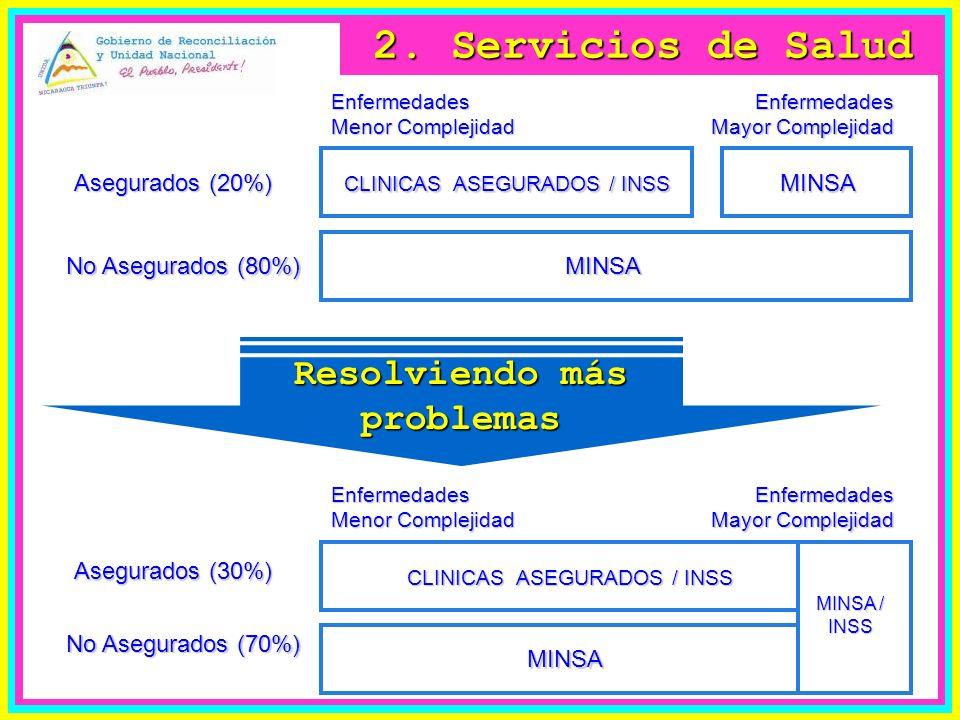 Asegurados (30%) No Asegurados (70%) Enfermedades Menor Complejidad Enfermedades Mayor Complejidad MINSA Asegurados (20%) No Asegurados (80%) CLINICAS ASEGURADOS / INSS CLINICAS ASEGURADOS / INSS Resolviendo más problemas 2.