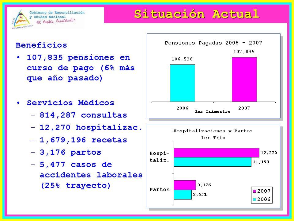 Situación Actual Beneficios 107,835 pensiones en curso de pago (6% más que año pasado) Servicios Médicos –814,287 consultas –12,270 hospitalizac.