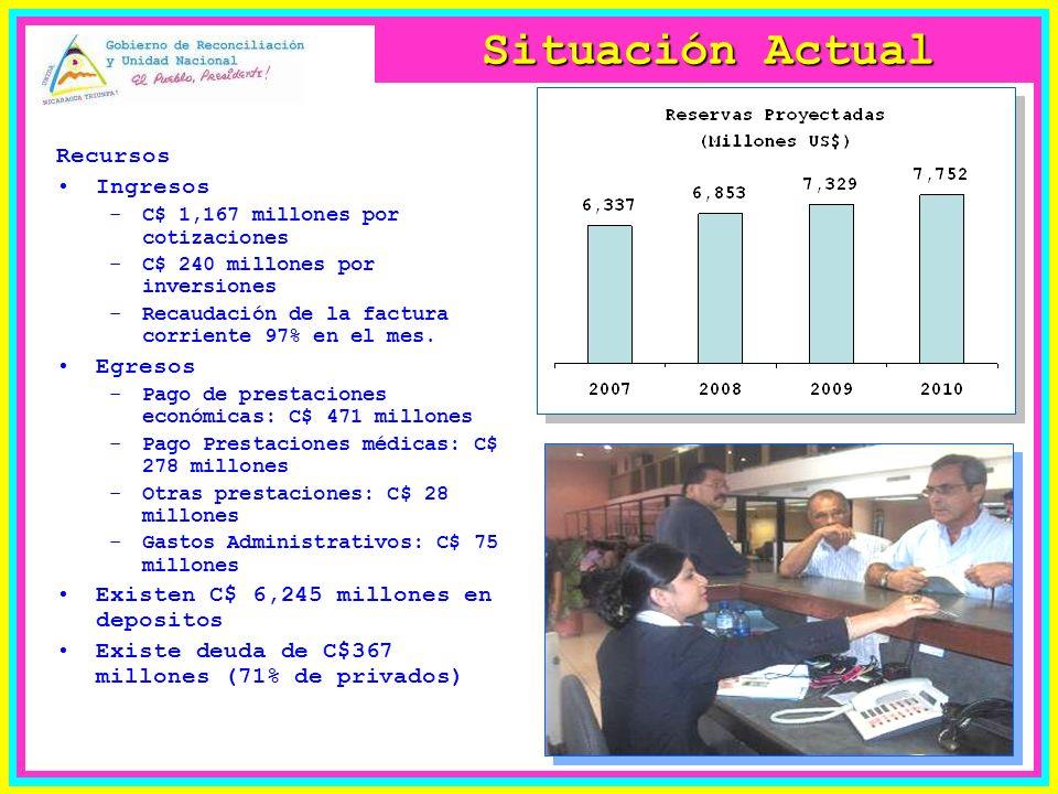 Situación Actual Recursos Ingresos –C$ 1,167 millones por cotizaciones –C$ 240 millones por inversiones –Recaudación de la factura corriente 97% en el mes.