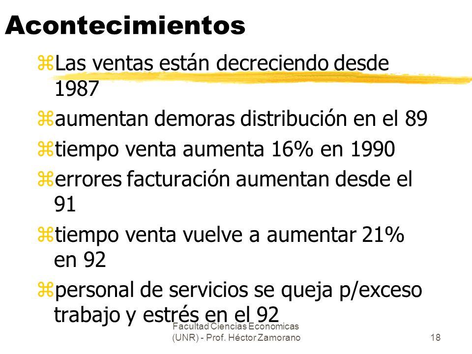 Facultad Ciencias Economicas (UNR) - Prof. Héctor Zamorano18 Acontecimientos zLas ventas están decreciendo desde 1987 zaumentan demoras distribución e