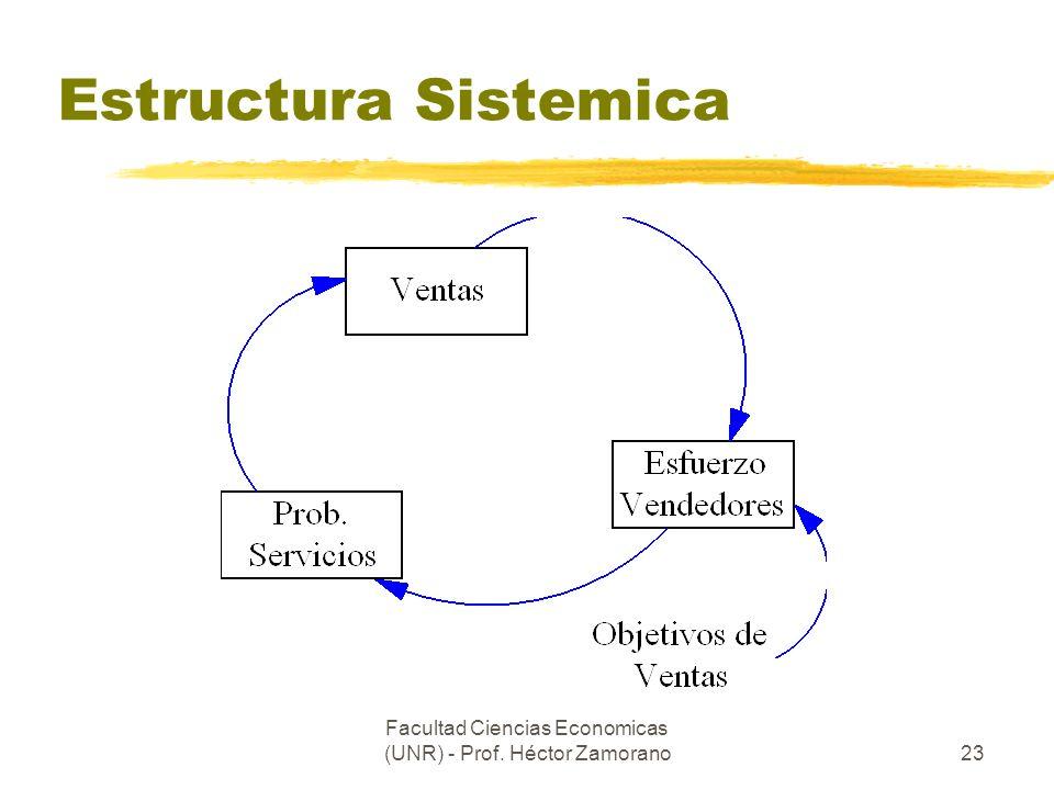Facultad Ciencias Economicas (UNR) - Prof. Héctor Zamorano23 Estructura Sistemica
