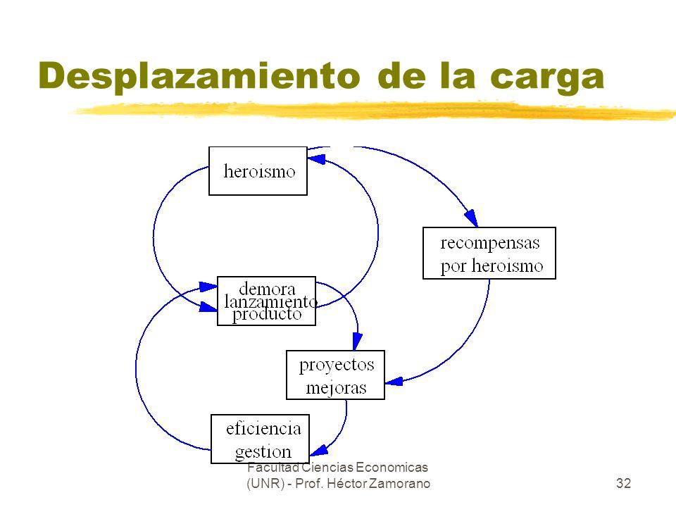 Facultad Ciencias Economicas (UNR) - Prof. Héctor Zamorano32 Desplazamiento de la carga
