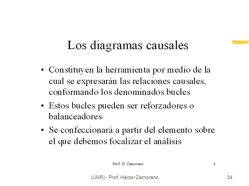 Facultad Ciencias Economicas (UNR) - Prof. Héctor Zamorano34