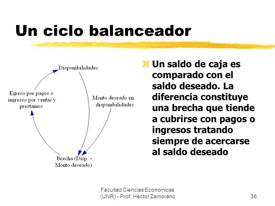 Facultad Ciencias Economicas (UNR) - Prof. Héctor Zamorano36 Un ciclo balanceador z Un saldo de caja es comparado con el saldo deseado. La diferencia