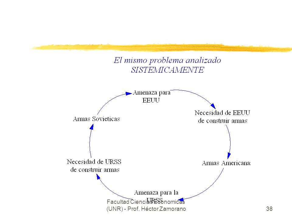 Facultad Ciencias Economicas (UNR) - Prof. Héctor Zamorano38