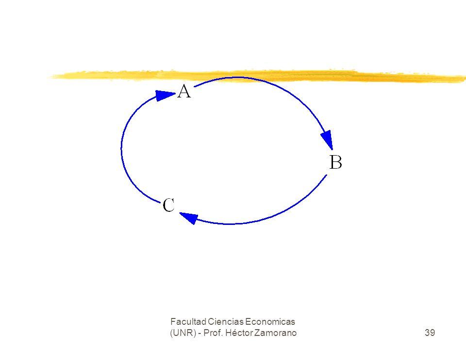Facultad Ciencias Economicas (UNR) - Prof. Héctor Zamorano39