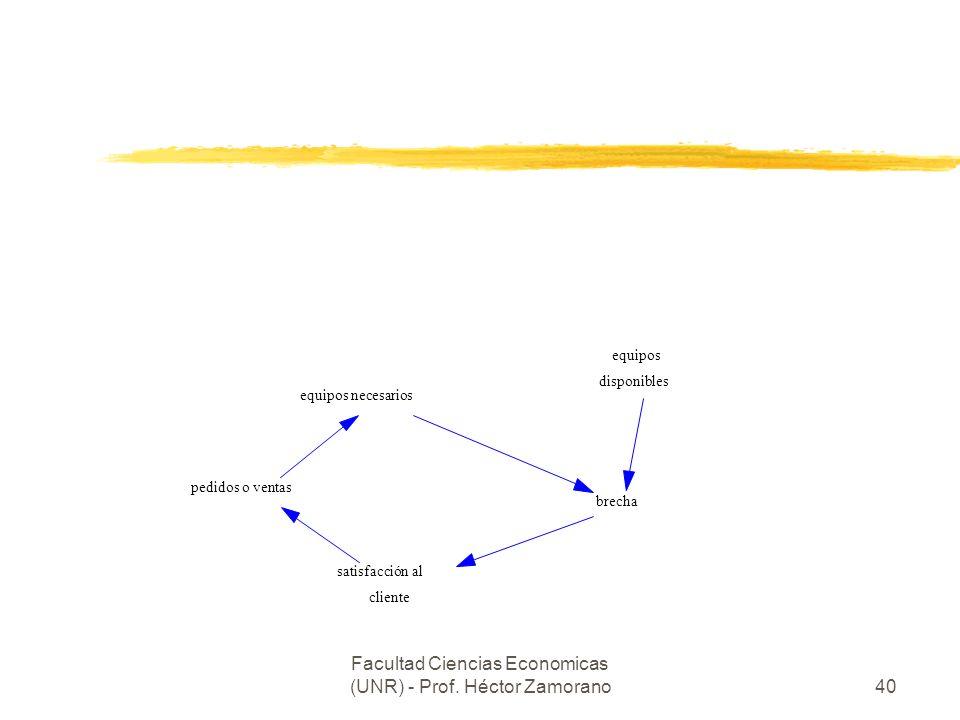 Facultad Ciencias Economicas (UNR) - Prof. Héctor Zamorano40 pedidos o ventas equipos necesarios equipos disponibles brecha satisfacción al cliente ve