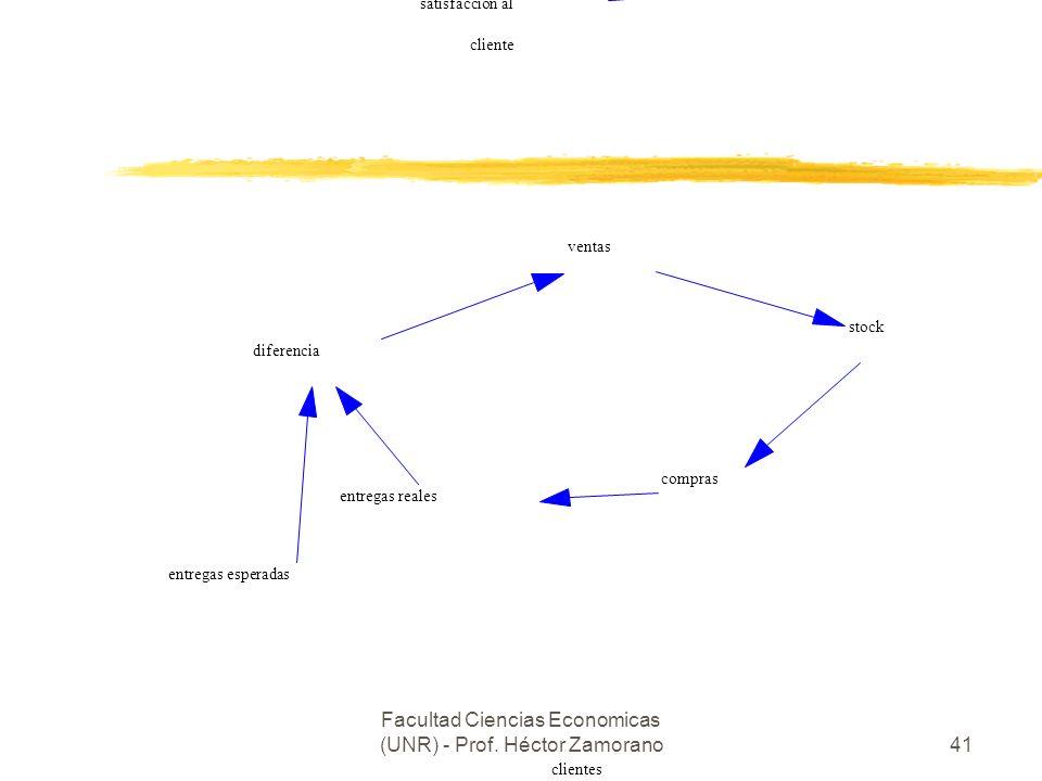 Facultad Ciencias Economicas (UNR) - Prof. Héctor Zamorano41 pedidos o ventas equipos necesarios equipos disponibles brecha satisfacción al cliente ve