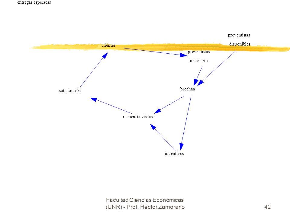 Facultad Ciencias Economicas (UNR) - Prof. Héctor Zamorano42 pedidos o ventas equipos necesarios equipos disponibles brecha satisfacción al cliente ve