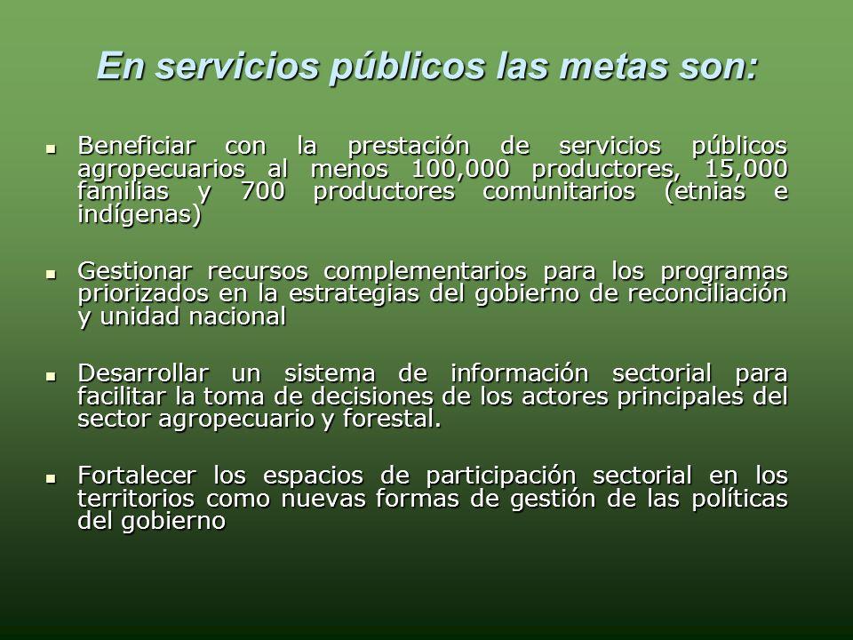 Disponibilidad de Fondos Instituciones Oferentes Millones de córdobas.