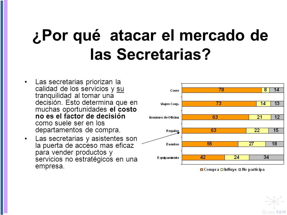 Plan de Acción LLEGADA DIRECTA AL SEGMENTO DE MUJERES EJECUTIVAS OBJETIVO Gral.