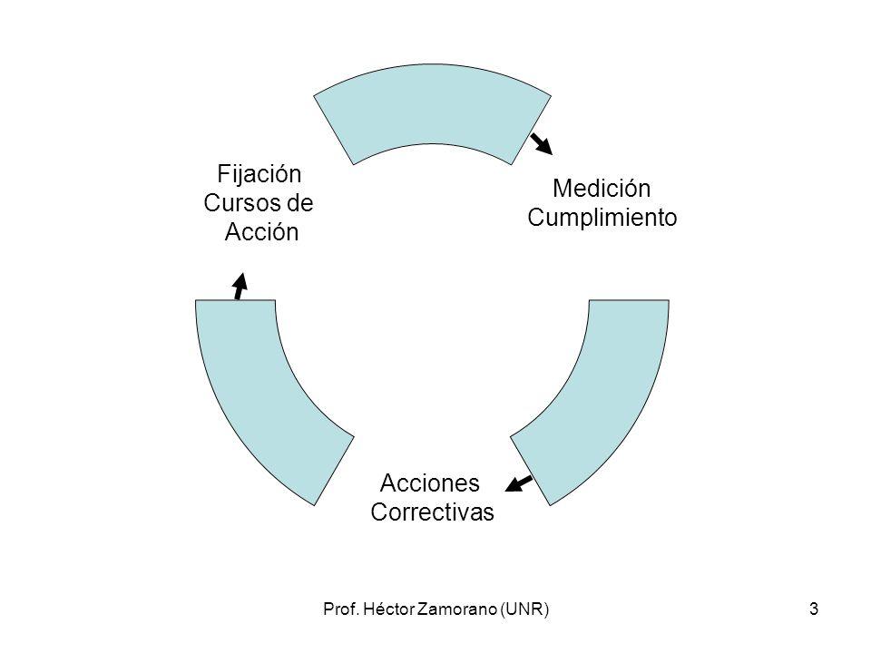 Prof. Héctor Zamorano (UNR)4 FEEDBACK vs FEEDFORWARD