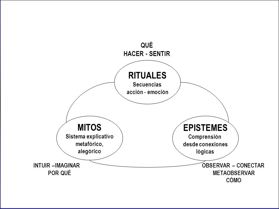RITUALES Secuencias acción-emoción MITOS Sistema explicativo metafórico, alegórico EPISTEMES Comprensión desde conexiones lógicas QUÉ HACER-SENTIR INT