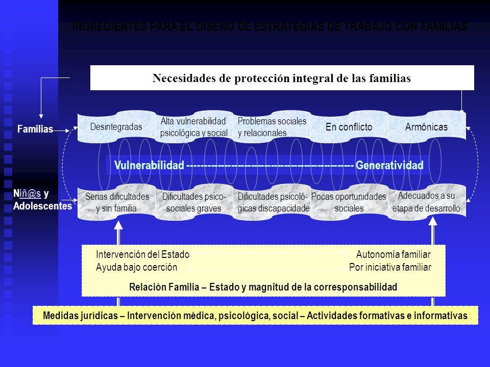Necesidades de protección integral de las familias Alta vulnerabilidad psicológica y social Serias dificultades y sin familia Dificultades psico- soci