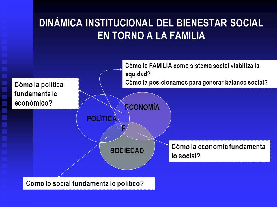 DINÁMICA INSTITUCIONAL DEL BIENESTAR SOCIAL EN TORNO A LA FAMILIA SOCIEDAD ECONOMÍA POLÍTICA Cómo la FAMILIA como sistema social viabiliza la equidad?