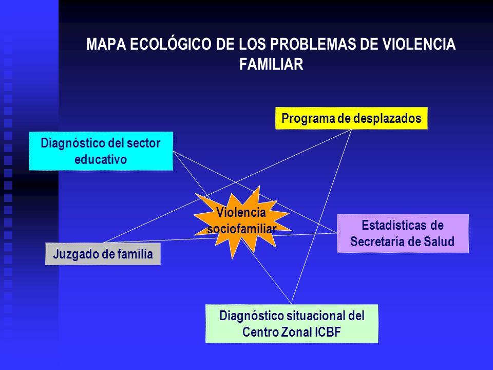 MAPA ECOLÓGICO DE LOS PROBLEMAS DE VIOLENCIA FAMILIAR Programa de desplazados Diagnóstico del sector educativo Juzgado de familia Diagnóstico situacio