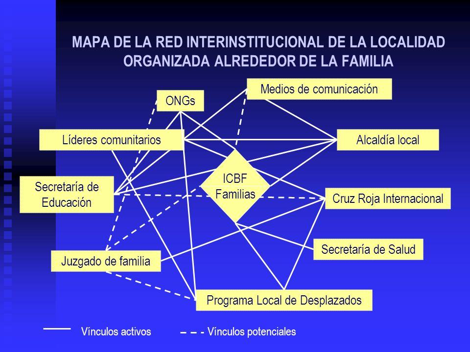 MAPA DE LA RED INTERINSTITUCIONAL DE LA LOCALIDAD ORGANIZADA ALREDEDOR DE LA FAMILIA Medios de comunicación Secretaría de Educación Juzgado de familia