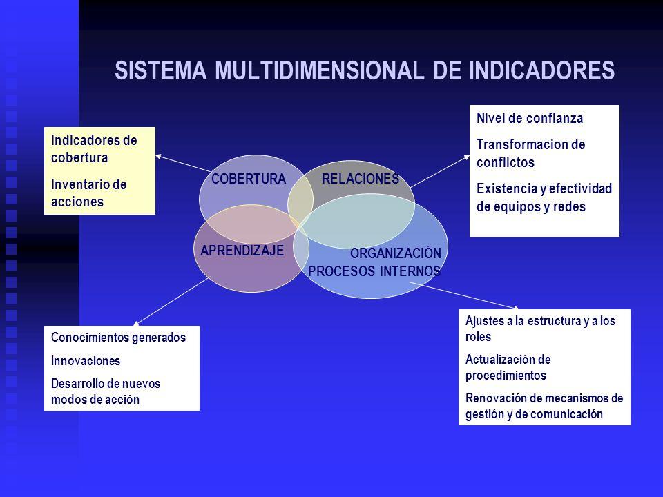 SISTEMA MULTIDIMENSIONAL DE INDICADORES COBERTURARELACIONES APRENDIZAJE ORGANIZACIÓN PROCESOS INTERNOS Indicadores de cobertura Inventario de acciones