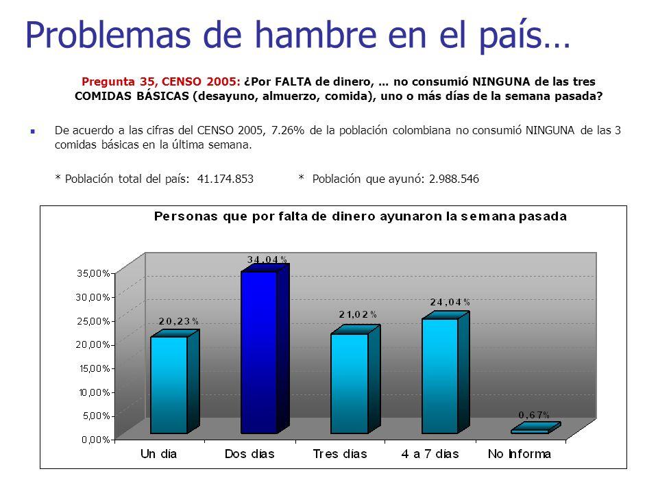 Problemas de hambre en el país… Pregunta 35, CENSO 2005: ¿Por FALTA de dinero,... no consumió NINGUNA de las tres COMIDAS BÁSICAS (desayuno, almuerzo,