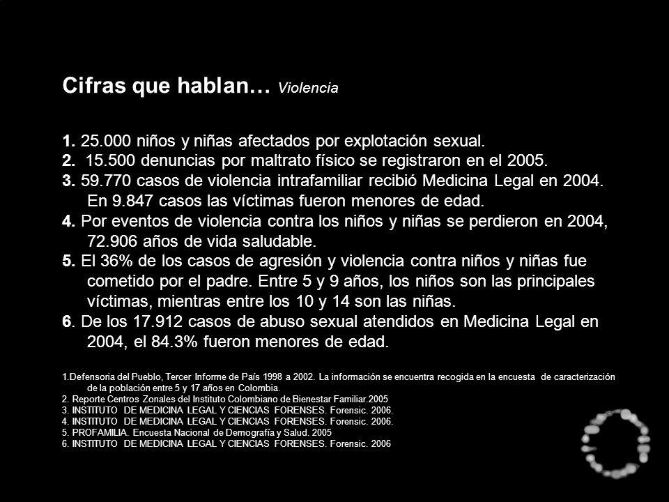 Cifras que hablan… Violencia 1. 25.000 niños y niñas afectados por explotación sexual. 2. 15.500 denuncias por maltrato físico se registraron en el 20