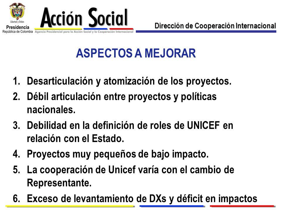 Dirección de Cooperación Internacional ASPECTOS A MEJORAR 1.Desarticulación y atomización de los proyectos. 2.Débil articulación entre proyectos y pol