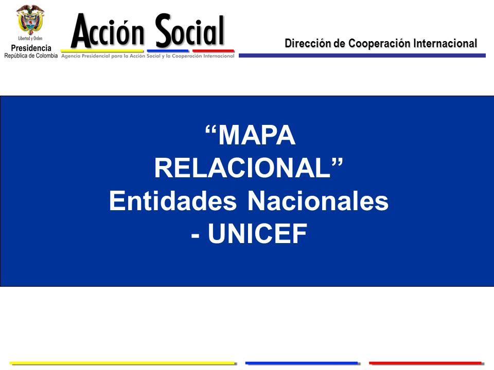 Dirección de Cooperación Internacional MAPA RELACIONAL Entidades Nacionales - UNICEF