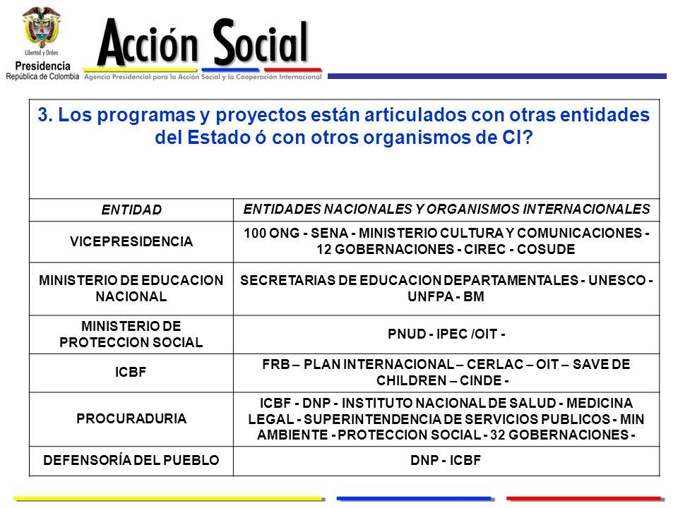 3. Los programas y proyectos están articulados con otras entidades del Estado ó con otros organismos de CI? ENTIDAD ENTIDADES NACIONALES Y ORGANISMOS